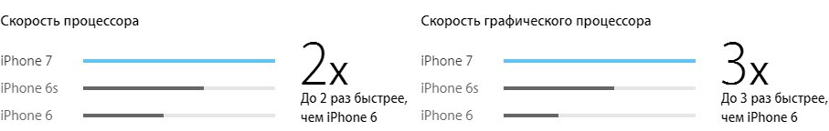 процессор Apple iPhone 7